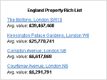 Preview of Property rich list widget
